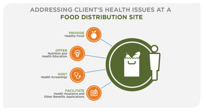 Addressing Clients Health Issues At A Food Distribution Site