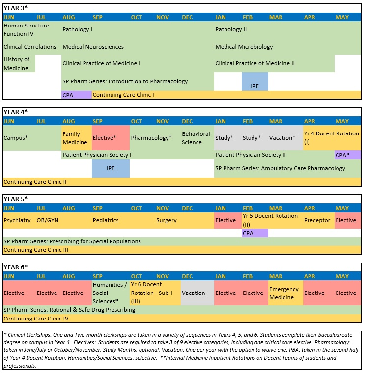 Year 3 - Year 6 Curriculum Map