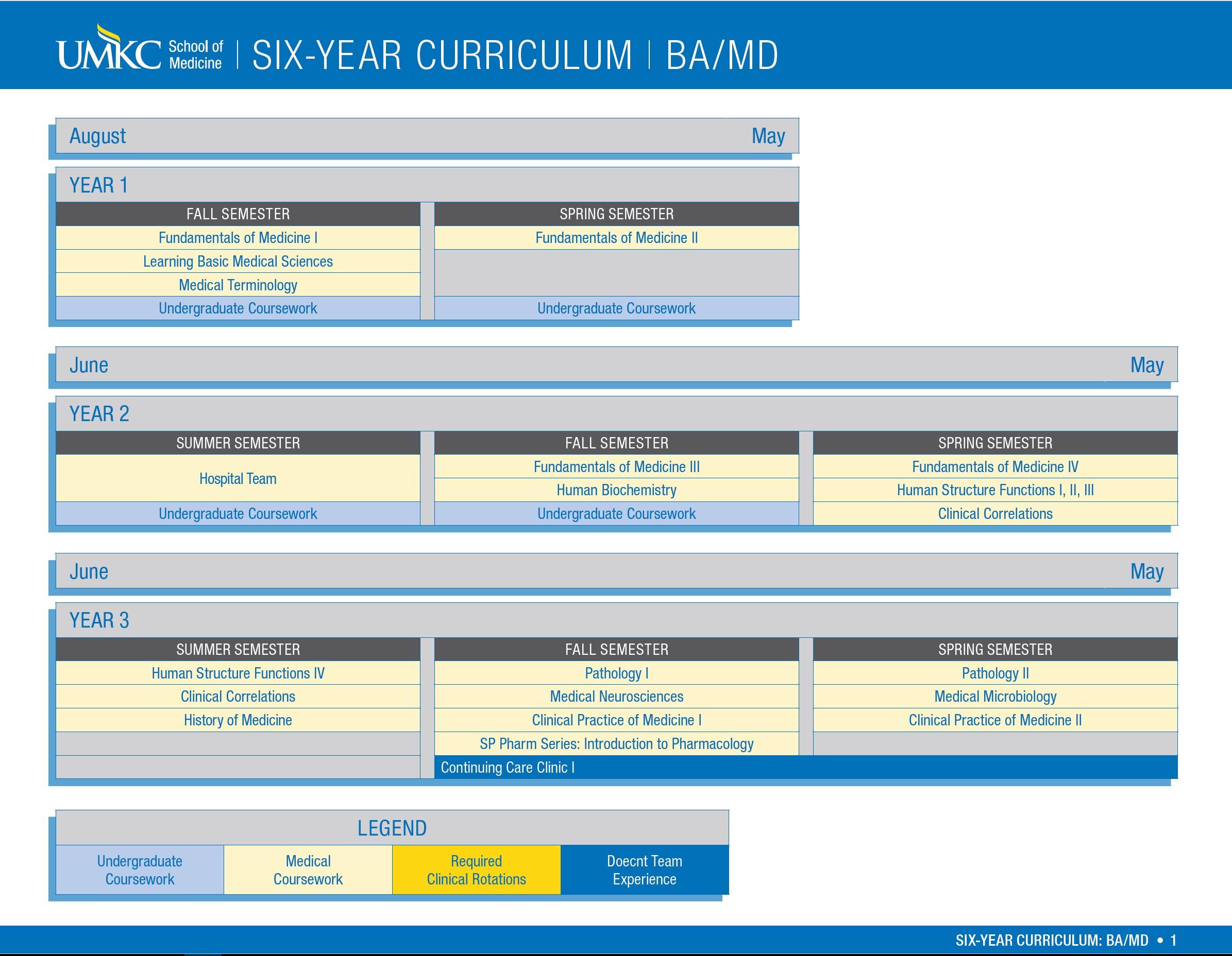Six Year Curriculum