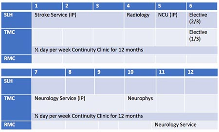 Neurology PGY 2 Curriculum chart