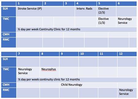 Neurology PGY 3 Curriculum chart
